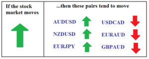Factors affecting Forex Trading