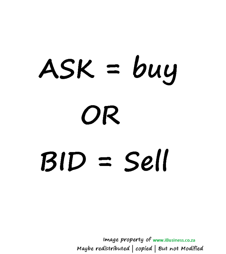 Ask and Bid in Forex Trading