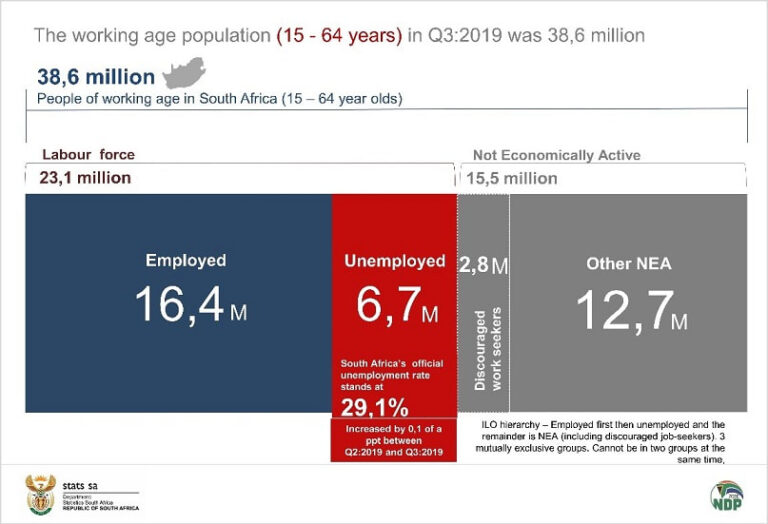 Unemployment rate goes through the roof in South Africa