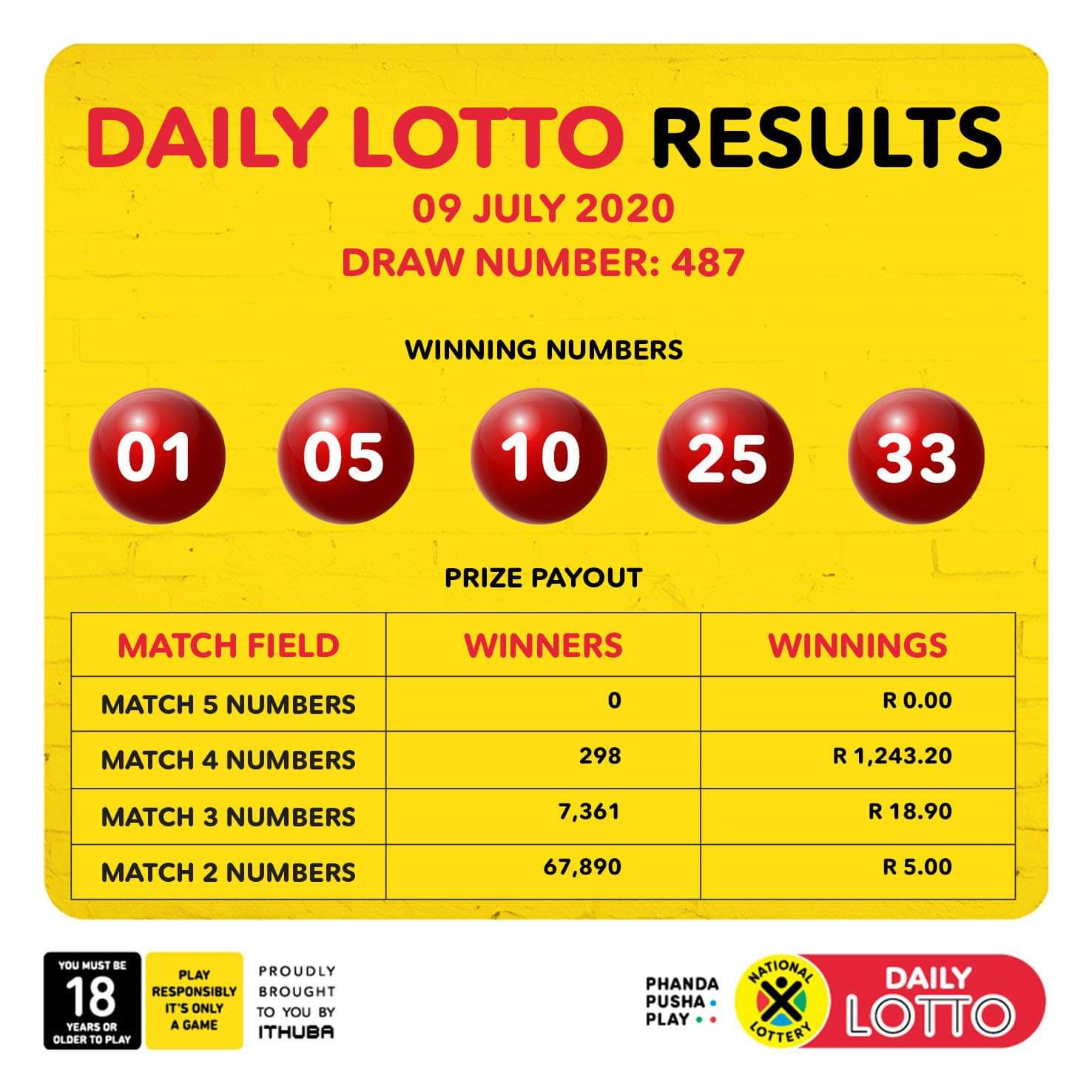 Daily Lotto Results For Thursday 9 July 2020